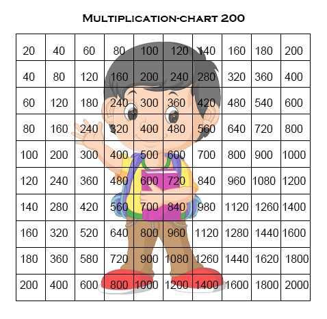 Multiplication Chart 1-200